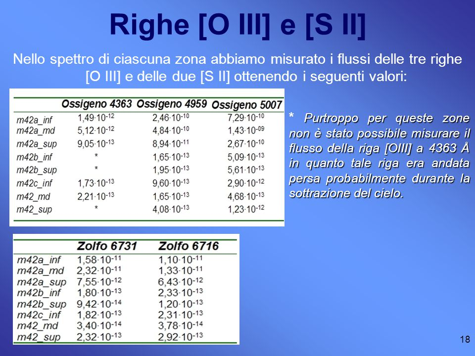 Righe [O III] e [S II]
